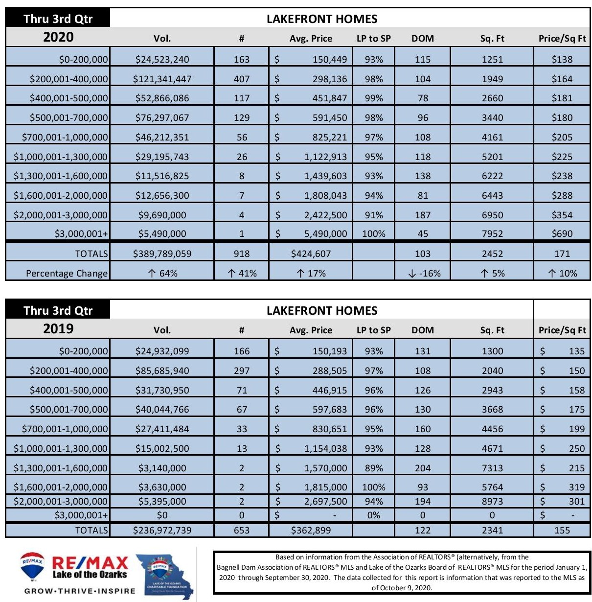 3rd Qtr 2020 Comparison Lakefront Homes Sold Lake of the Ozarks